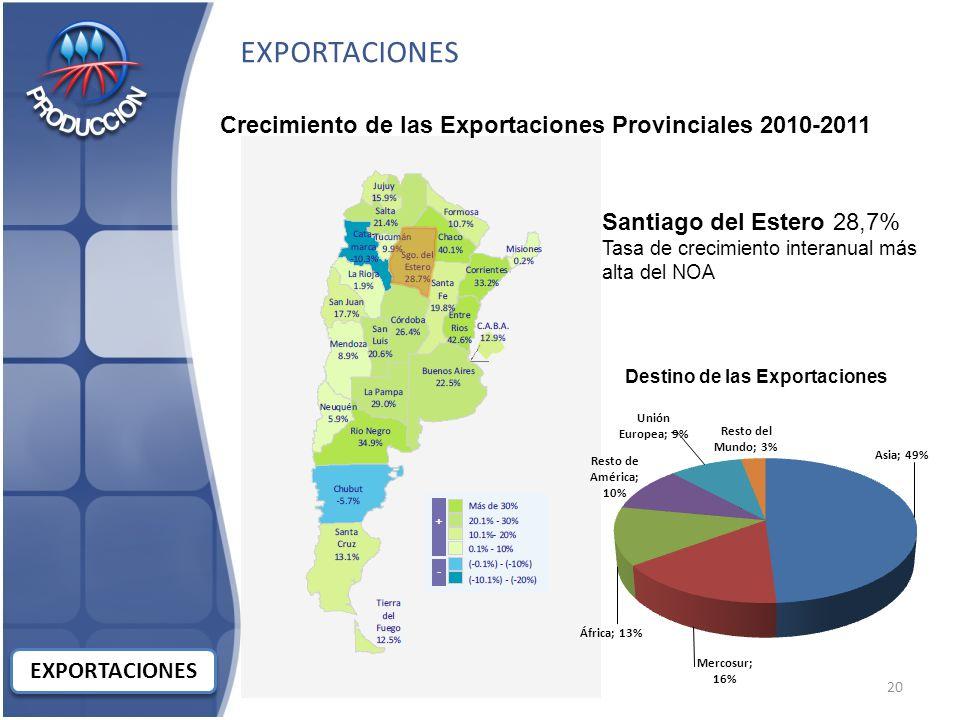 EXPORTACIONES Crecimiento de las Exportaciones Provinciales 2010-2011