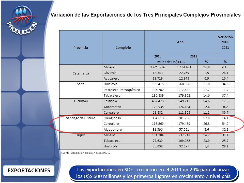 Variación de las Exportaciones de los Tres Principales Complejos Provinciales
