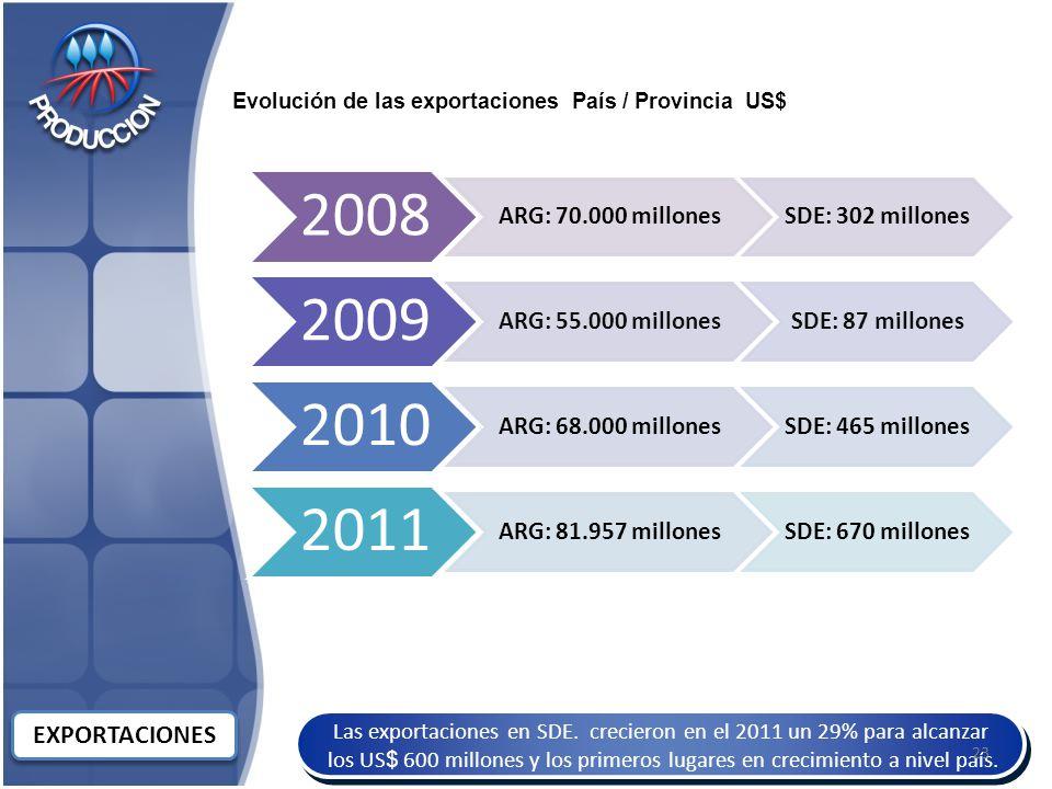 EXPORTACIONES ARG: 70.000 millones SDE: 302 millones