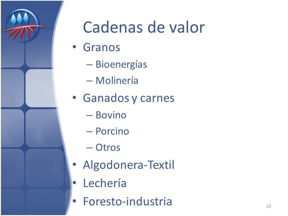 Cadenas de valor Granos Ganados y carnes Algodonera-Textil Lechería