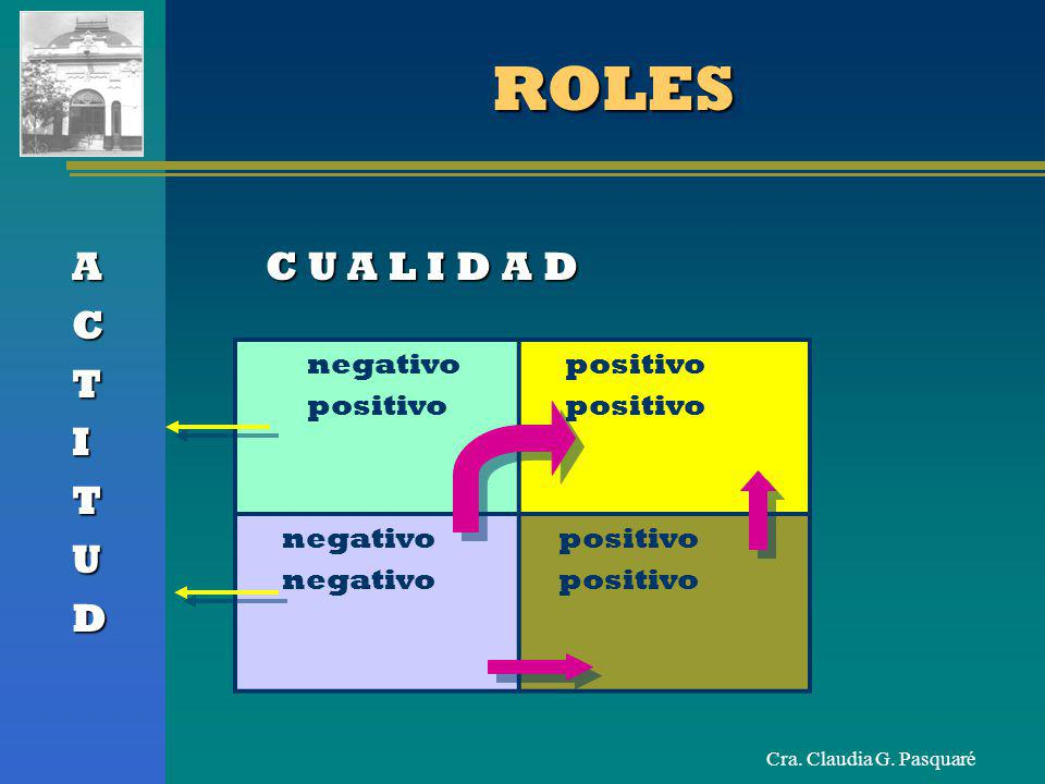 ROLES A C U A L I D A D C T I U D negativo positivo