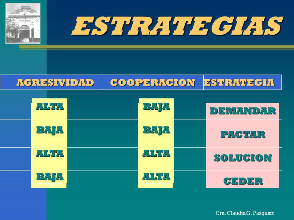 ESTRATEGIAS AGRESIVIDAD COOPERACION ESTRATEGIA ALTA BAJA BAJA ALTA