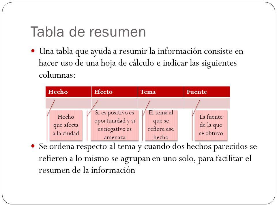 Tabla de resumen Una tabla que ayuda a resumir la información consiste en hacer uso de una hoja de cálculo e indicar las siguientes columnas:
