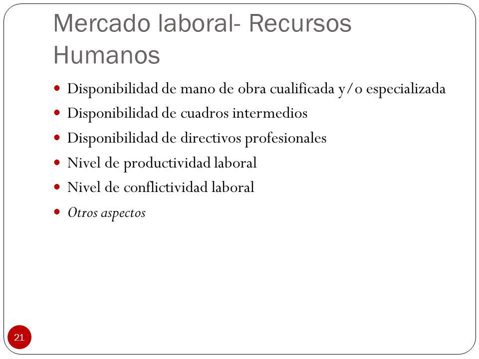Mercado laboral- Recursos Humanos