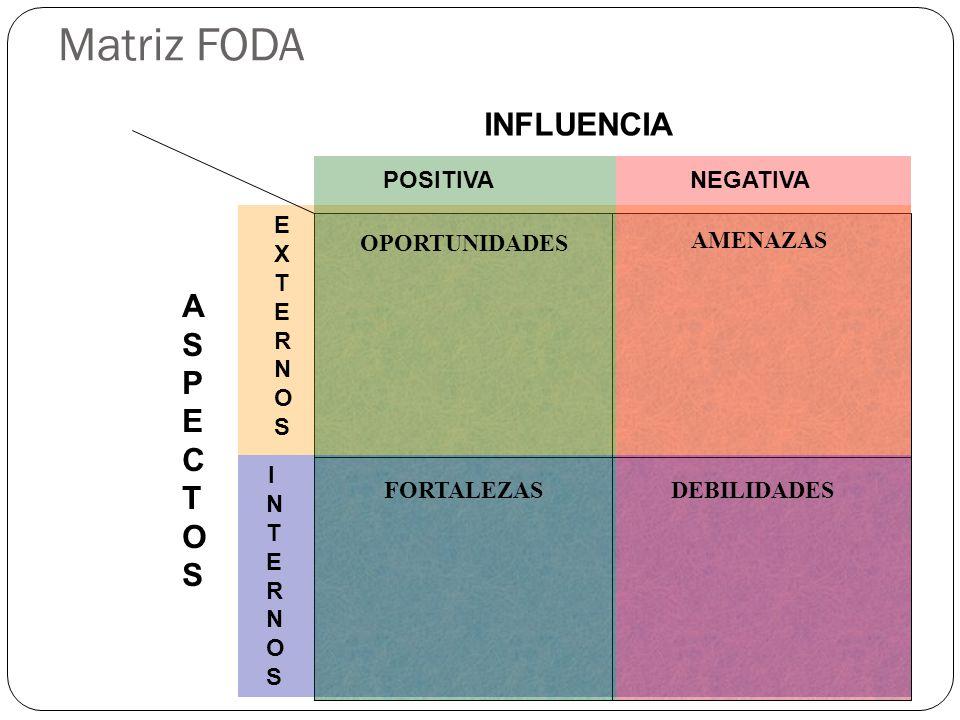 Matriz FODA INFLUENCIA ASPECTOS POSITIVA NEGATIVA EXTERNOS