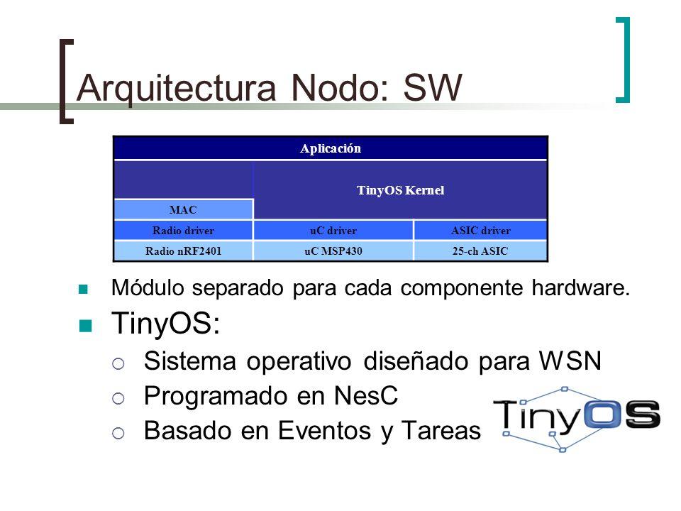 Arquitectura Nodo: SW TinyOS: Sistema operativo diseñado para WSN