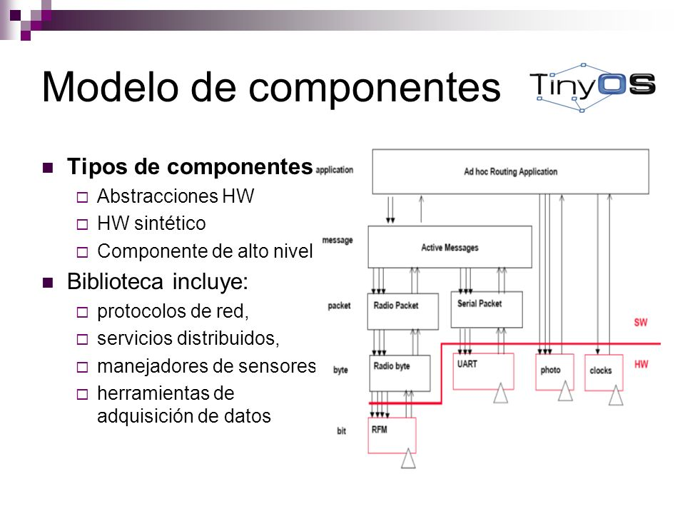 Modelo de componentes Tipos de componentes Biblioteca incluye: