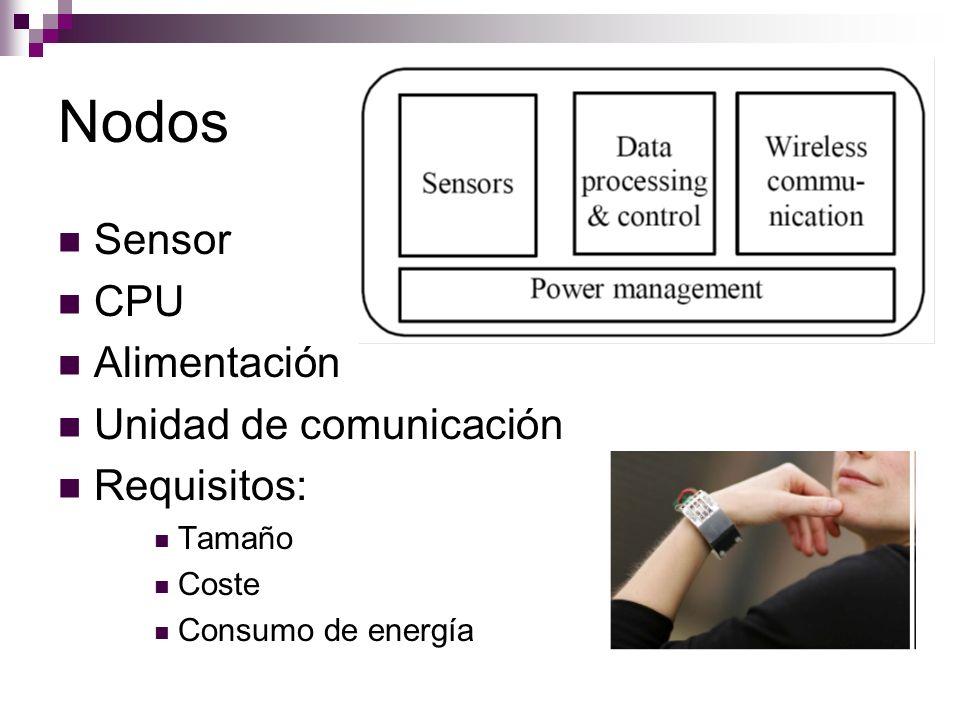 Nodos Sensor CPU Alimentación Unidad de comunicación Requisitos: