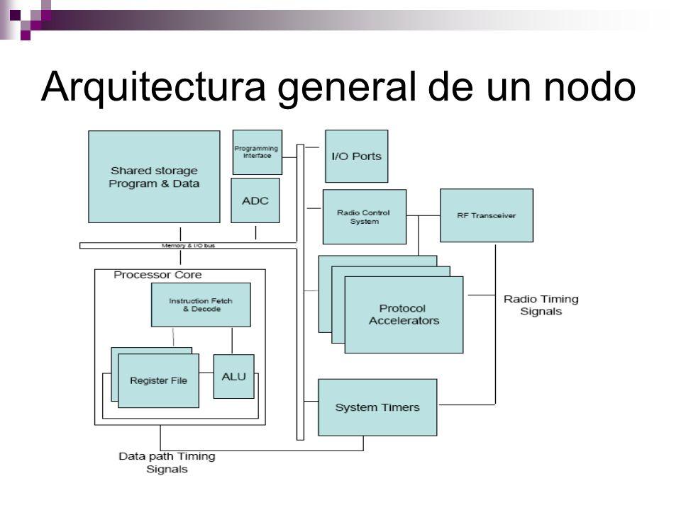 Arquitectura general de un nodo