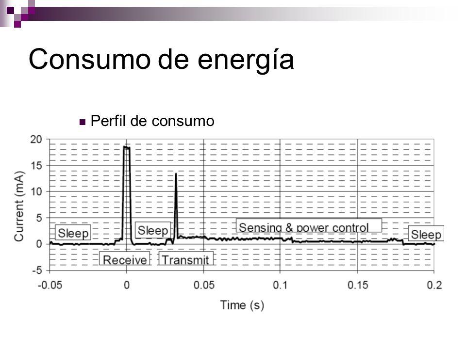 Consumo de energía Perfil de consumo Litio: pequeñas y duraderas