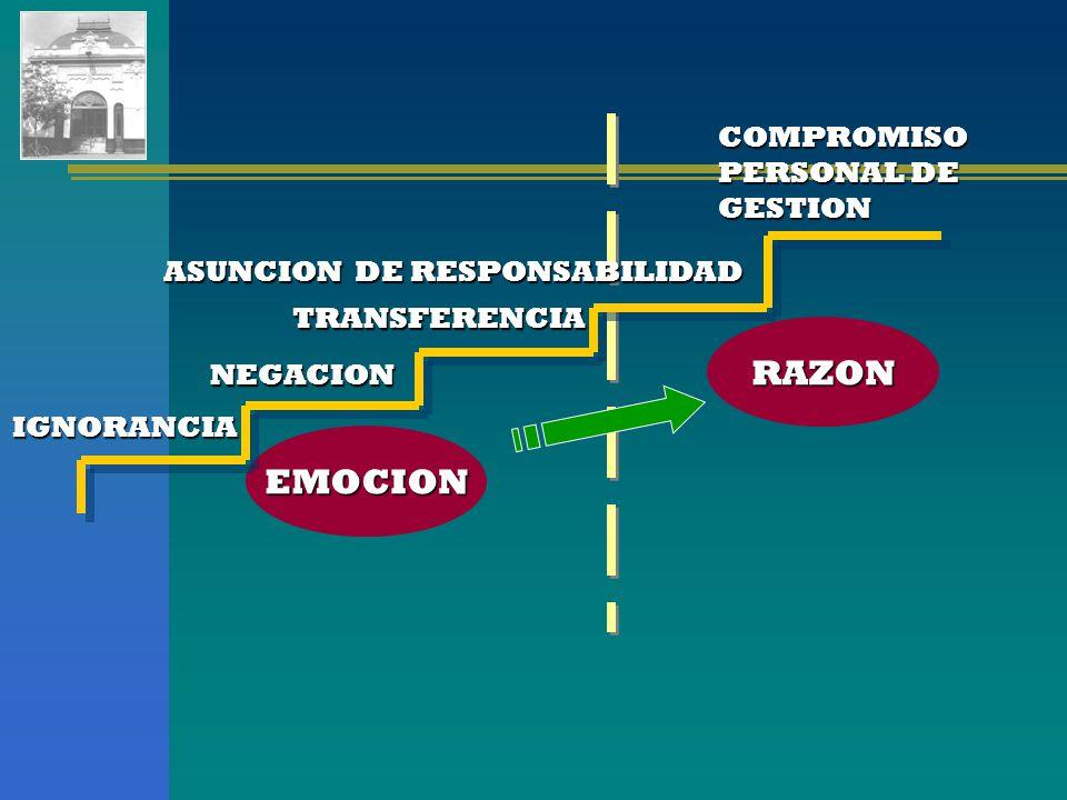 RAZON EMOCION COMPROMISO PERSONAL DE GESTION