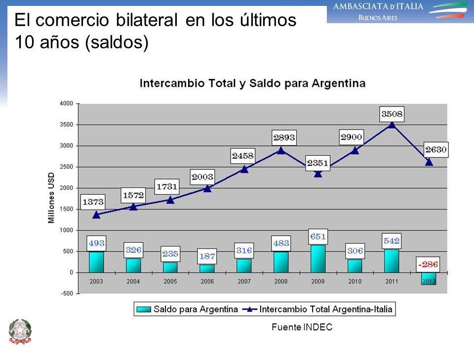 El comercio bilateral en los últimos 10 años (saldos)