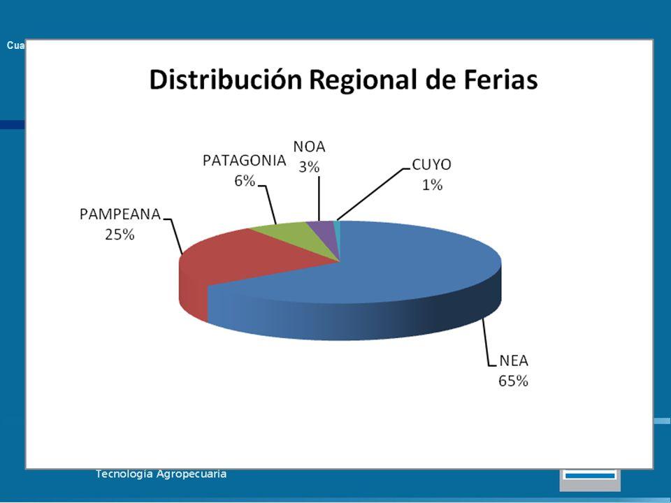 Cuadro 1: Distribución de ferias en la Argentina por provincias y regiones