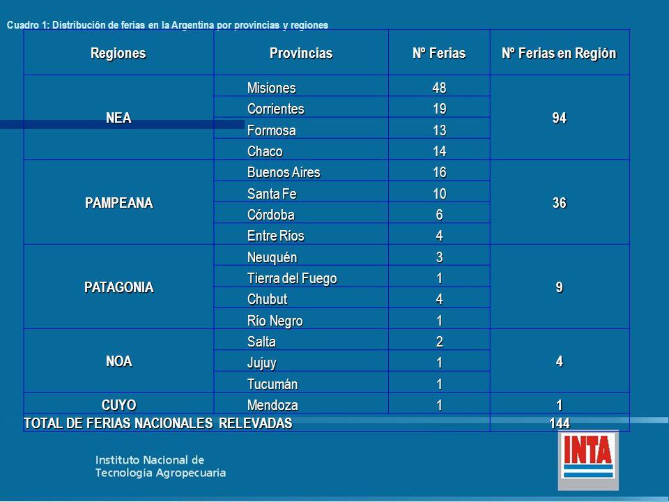 TOTAL DE FERIAS NACIONALES RELEVADAS 144