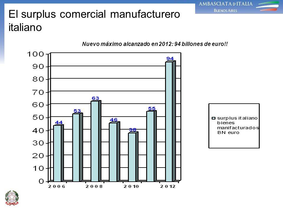 El surplus comercial manufacturero italiano