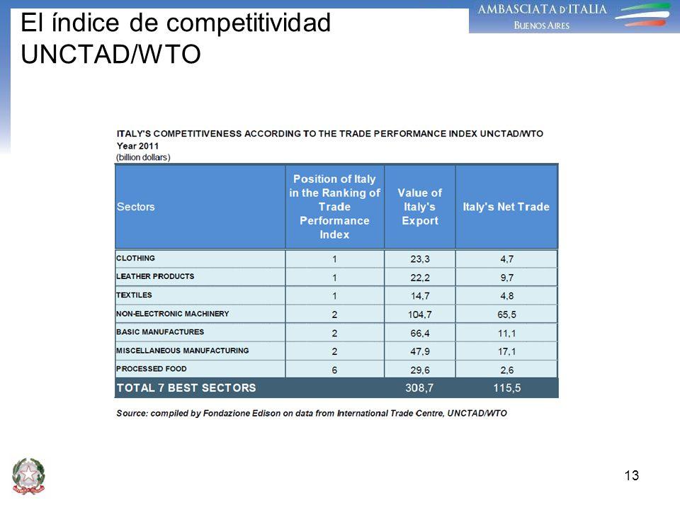 El índice de competitividad UNCTAD/WTO