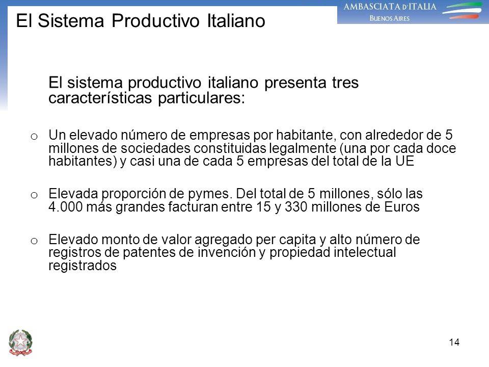 El Sistema Productivo Italiano