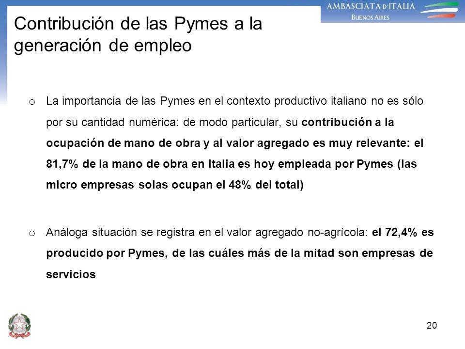 Contribución de las Pymes a la generación de empleo