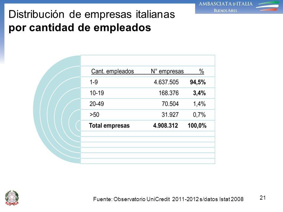 Distribución de empresas italianas por cantidad de empleados