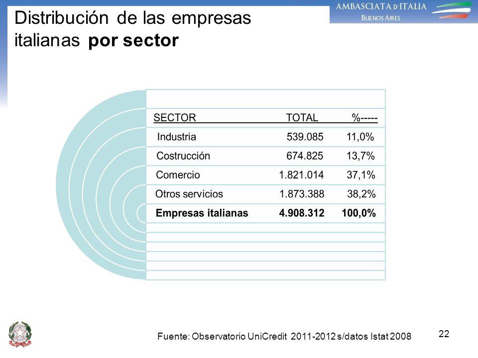 Distribución de las empresas italianas por sector
