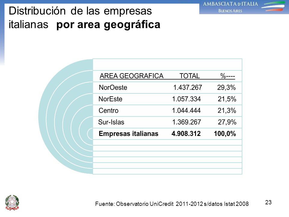 Distribución de las empresas italianas por area geográfica