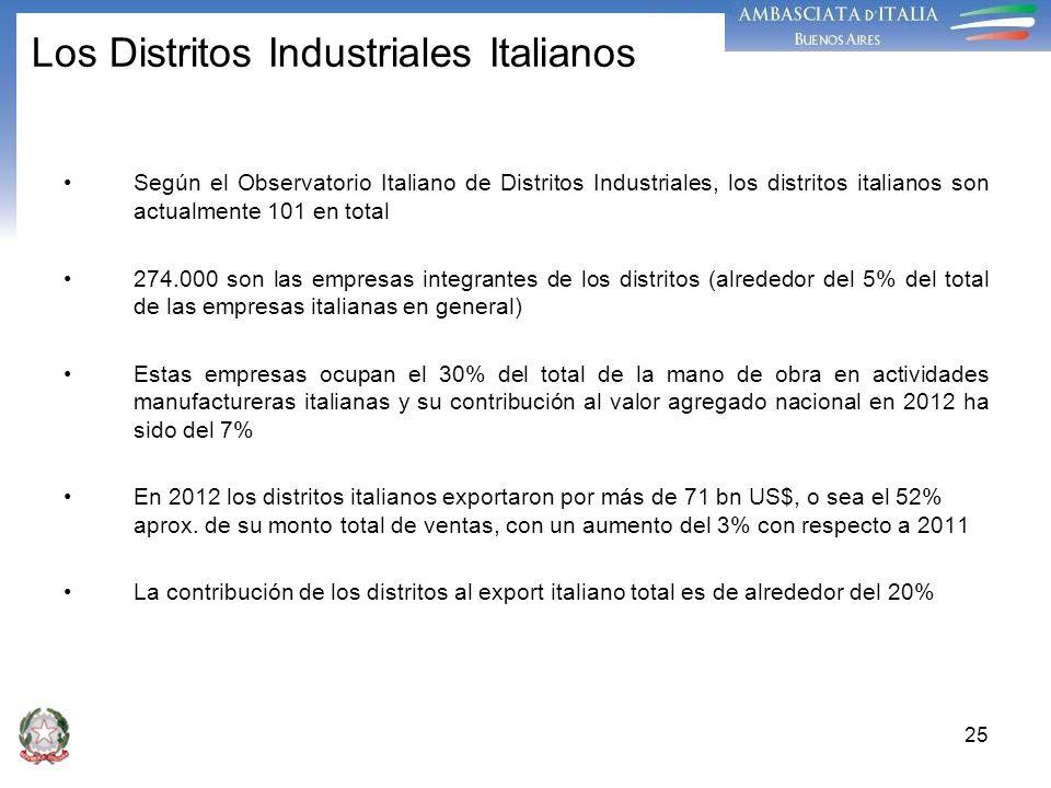 Los Distritos Industriales Italianos