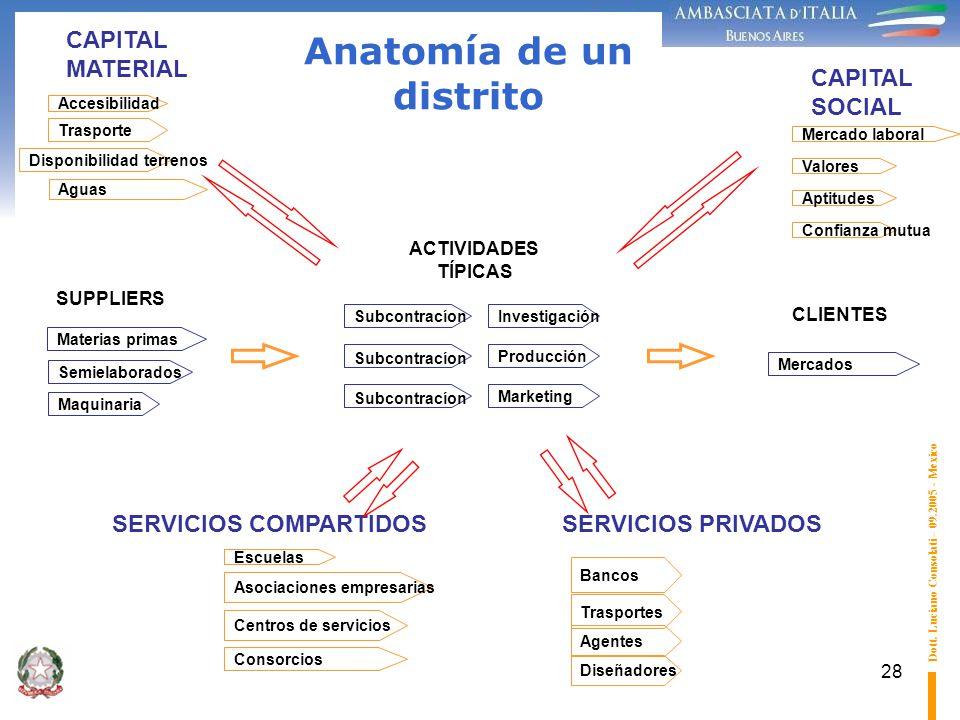 Anatomía de un distrito