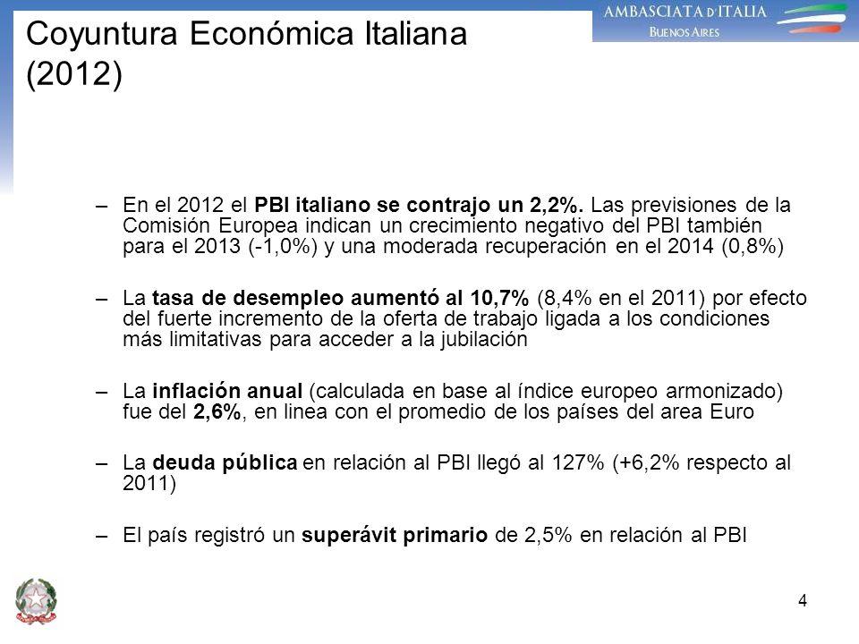 Coyuntura Económica Italiana (2012)
