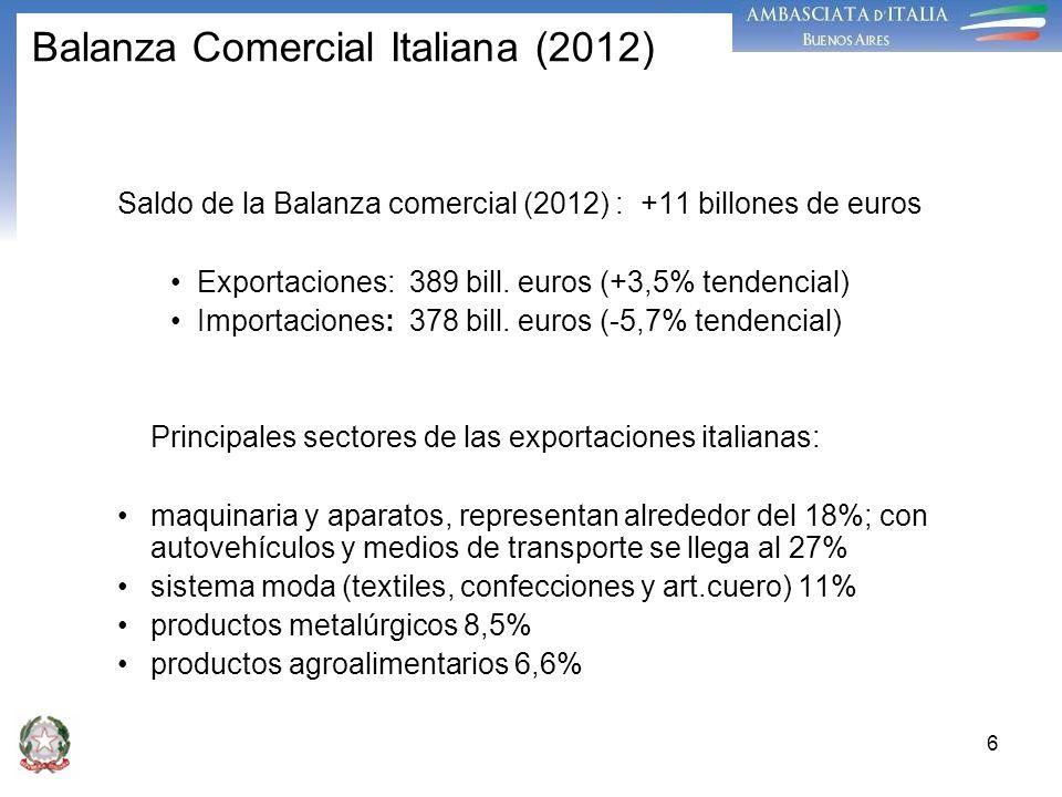 Balanza Comercial Italiana (2012)
