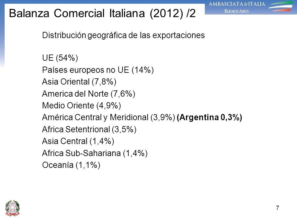 Balanza Comercial Italiana (2012) /2