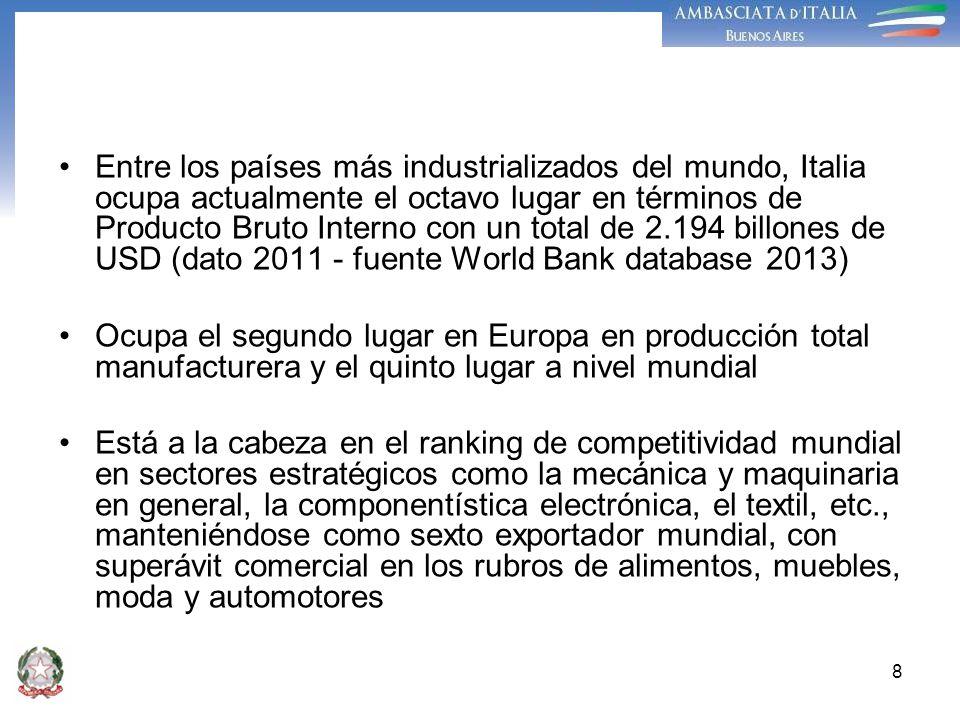 Entre los países más industrializados del mundo, Italia ocupa actualmente el octavo lugar en términos de Producto Bruto Interno con un total de 2.194 billones de USD (dato 2011 - fuente World Bank database 2013)