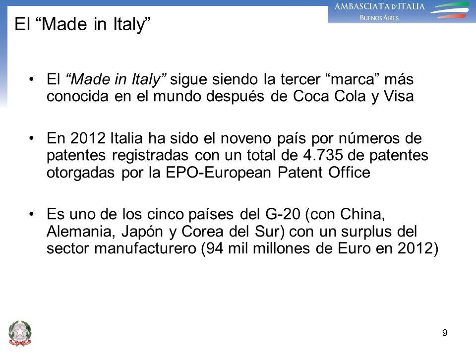El Made in Italy El Made in Italy sigue siendo la tercer marca más conocida en el mundo después de Coca Cola y Visa.