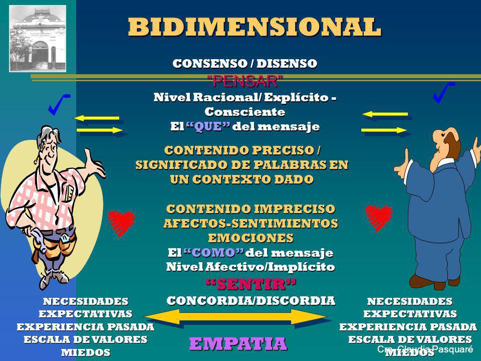 BIDIMENSIONAL EMPATIA PENSAR SENTIR CONSENSO / DISENSO