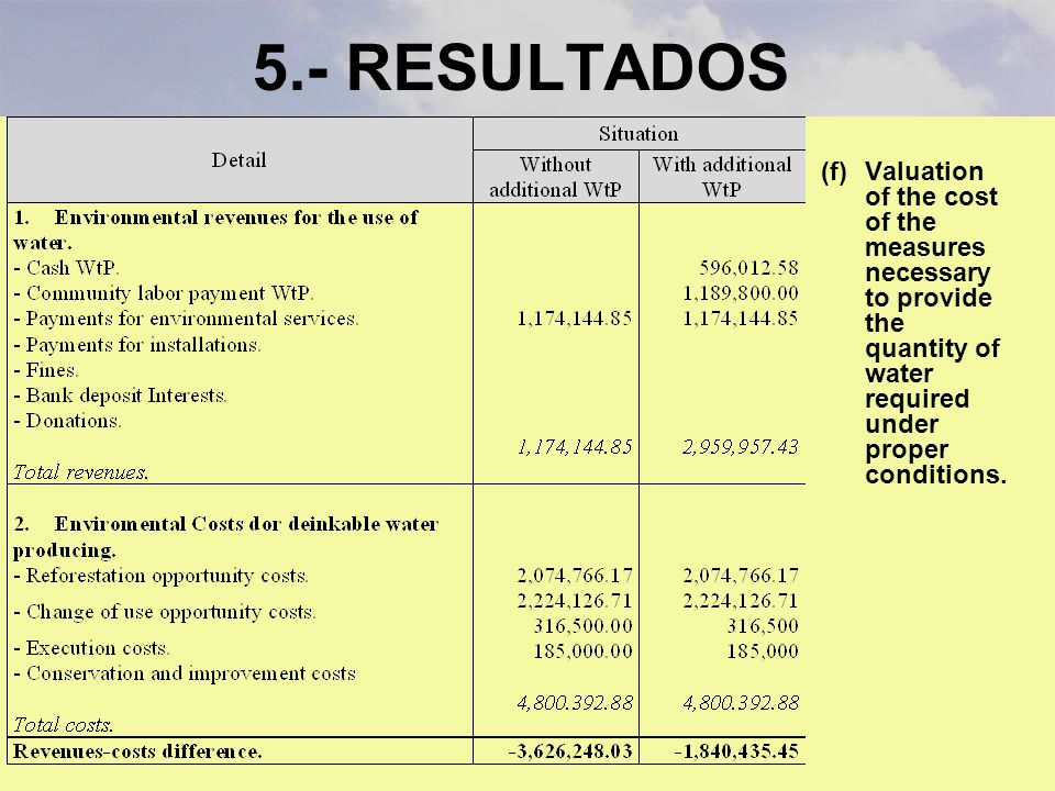 5.- RESULTADOS Valuation of the cost of the measures necessary to provide the quantity of water required under proper conditions.