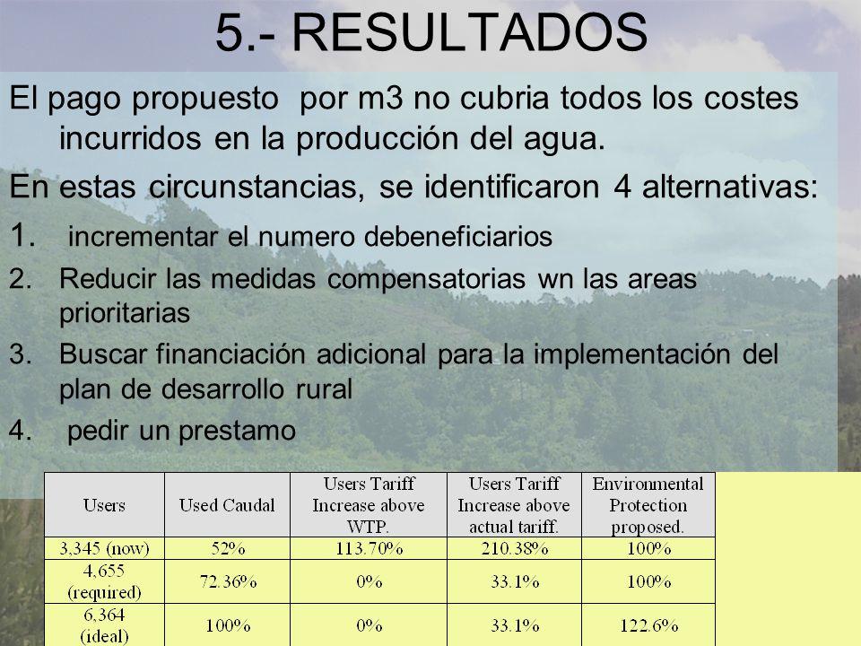 5.- RESULTADOS El pago propuesto por m3 no cubria todos los costes incurridos en la producción del agua.