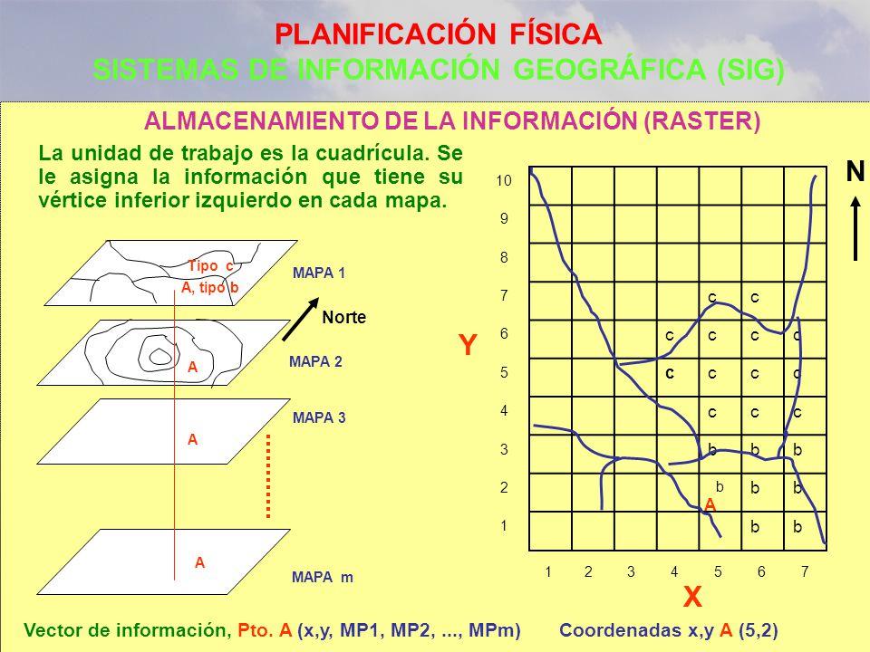 PLANIFICACIÓN FÍSICA SISTEMAS DE INFORMACIÓN GEOGRÁFICA (SIG)