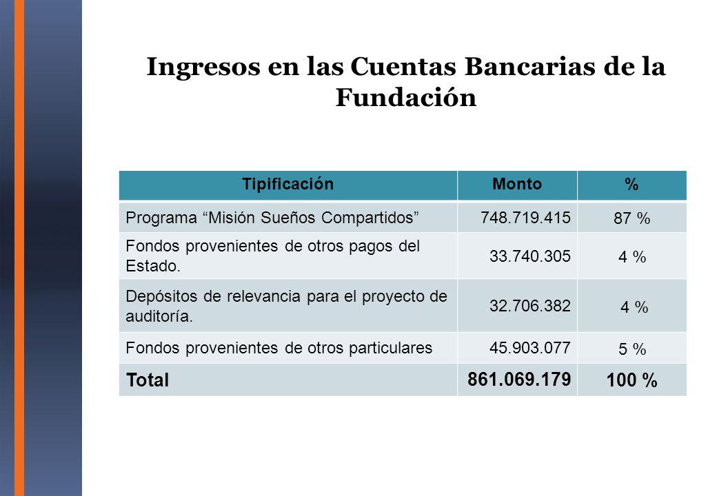 Ingresos en las Cuentas Bancarias de la Fundación