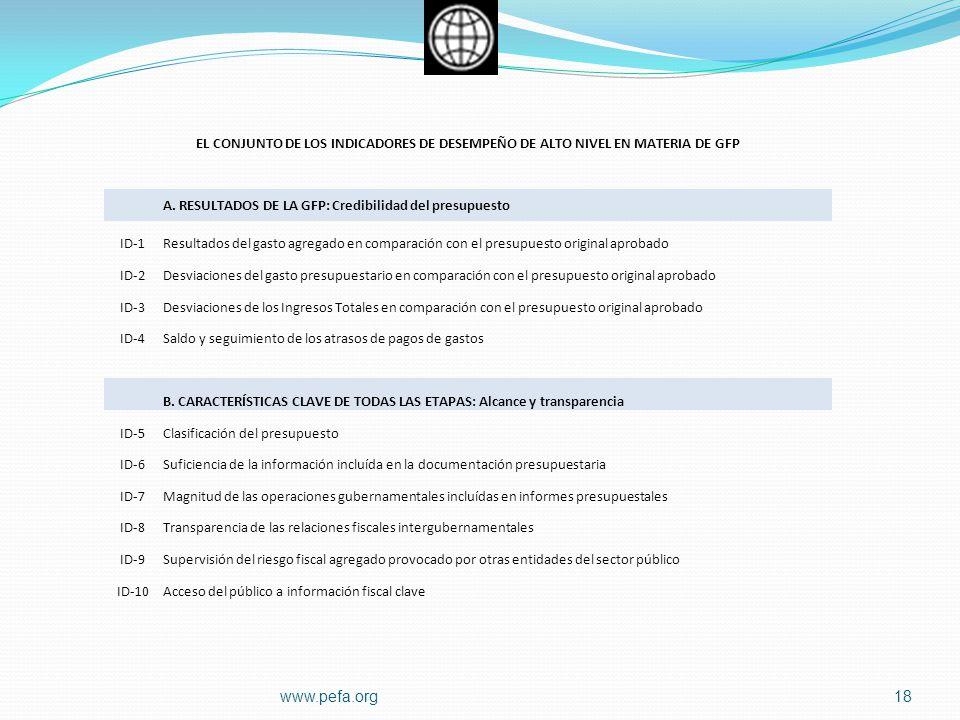 EL CONJUNTO DE LOS INDICADORES DE DESEMPEÑO DE ALTO NIVEL EN MATERIA DE GFP