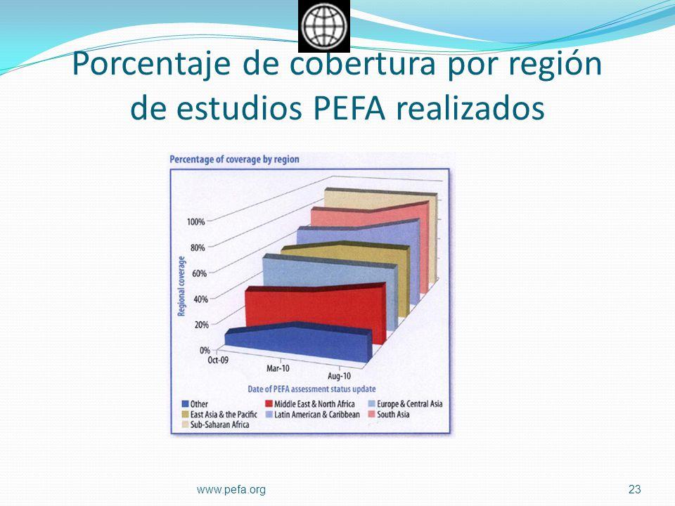 Porcentaje de cobertura por región de estudios PEFA realizados
