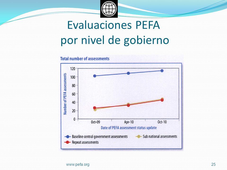 Evaluaciones PEFA por nivel de gobierno