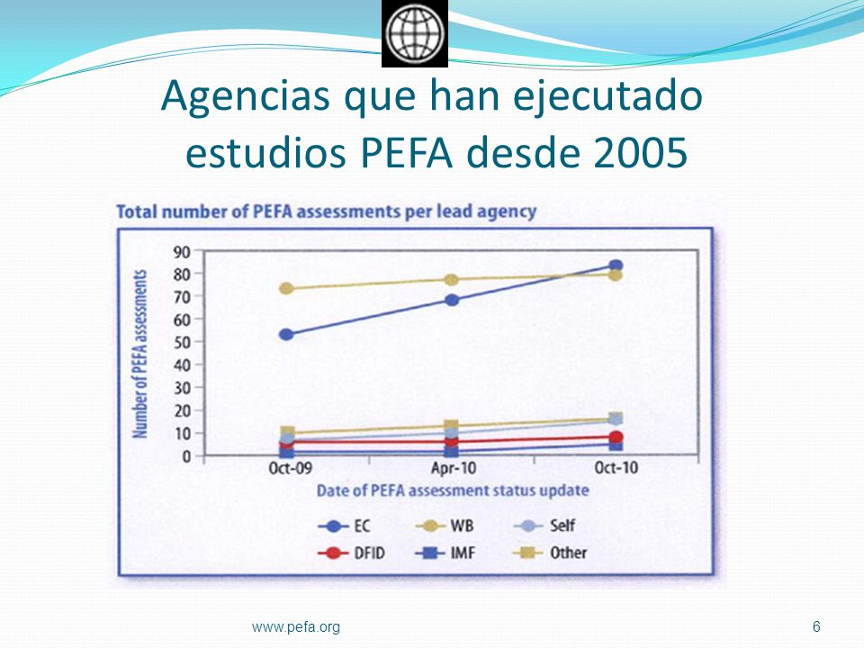 Agencias que han ejecutado estudios PEFA desde 2005