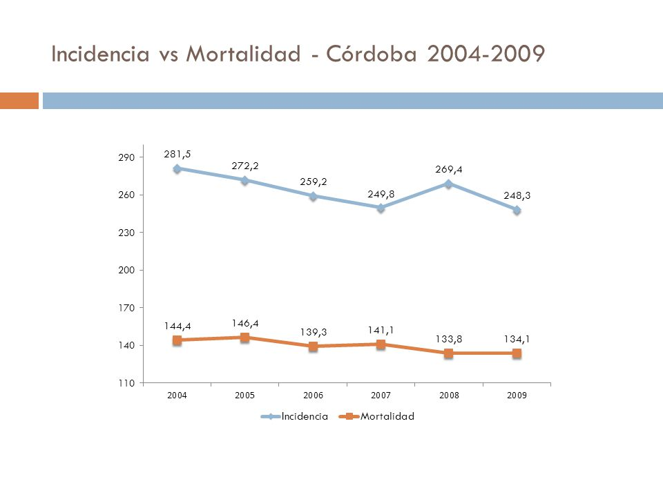 Incidencia vs Mortalidad - Córdoba 2004-2009