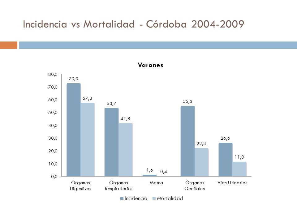 Incidencia vs Mortalidad - Córdoba
