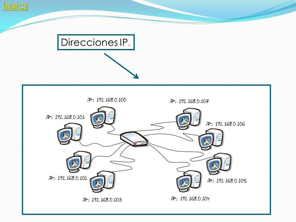 ÍNDICE Direcciones IP.