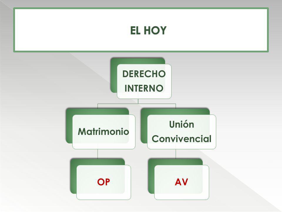 EL HOY DERECHO INTERNO Matrimonio OP Unión Convivencial AV