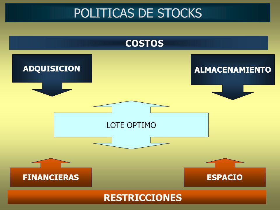 POLITICAS DE STOCKS COSTOS RESTRICCIONES ADQUISICION ALMACENAMIENTO