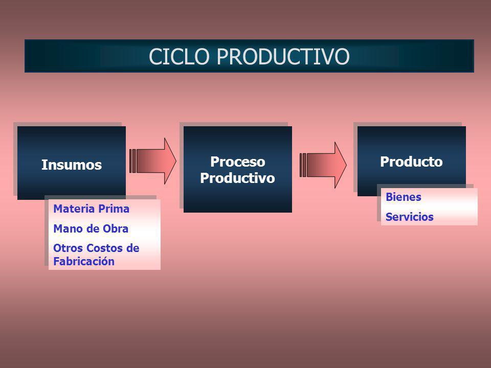 CICLO PRODUCTIVO Insumos Proceso Productivo Producto Bienes Servicios