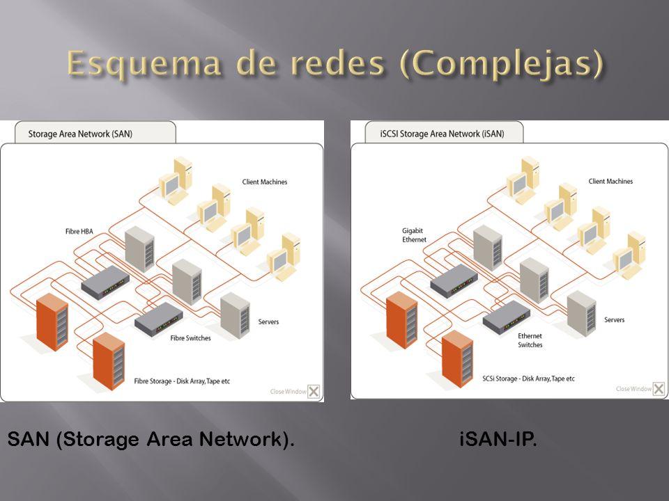 Esquema de redes (Complejas)