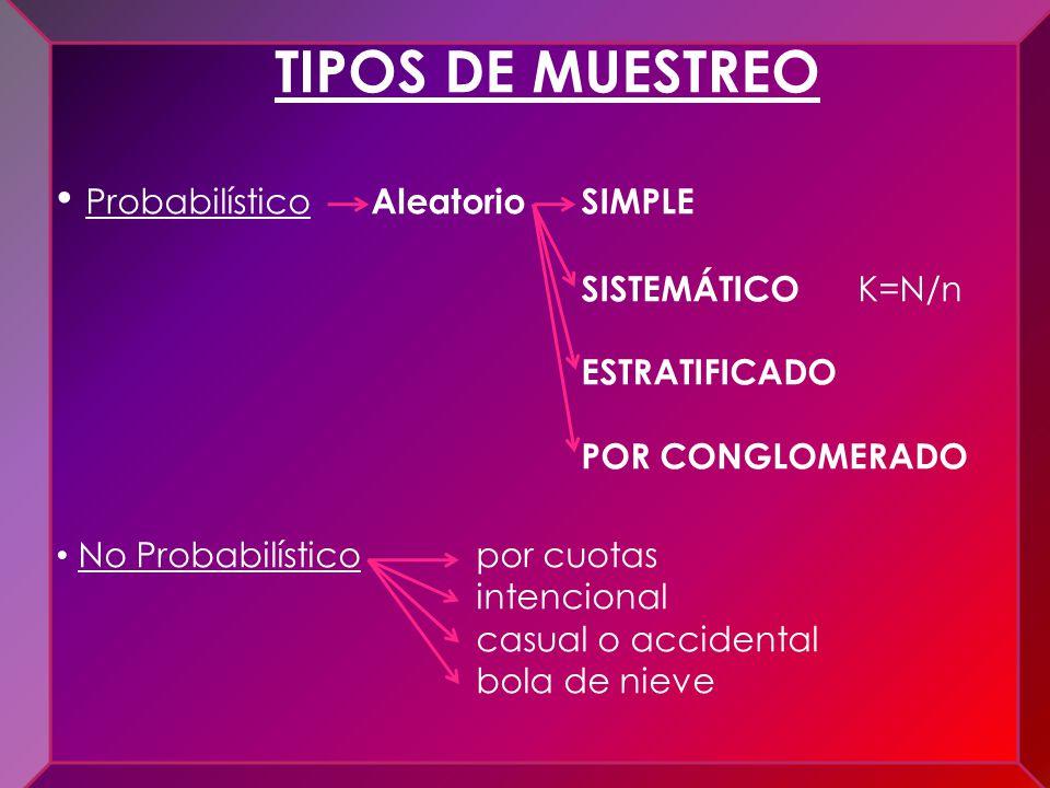 Técnicas de Auditoría TIPOS DE MUESTREO