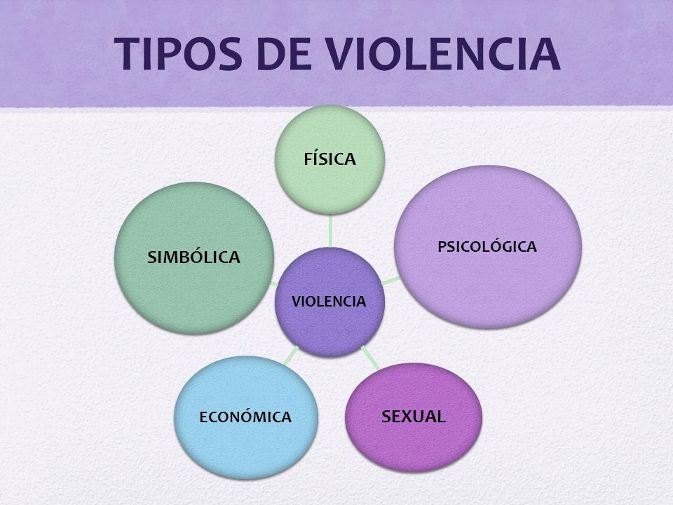 TIPOS DE VIOLENCIA FÍSICA SEXUAL SIMBÓLICA PSICOLÓGICA VIOLENCIA